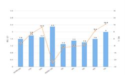 2020年1-7月我国<em>液晶显示器</em>进口量及金额增长情况分析