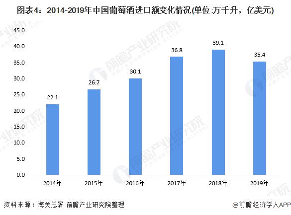 图表4:2014-2019年中国葡萄酒进口额变化情况(单位:万千升,亿美元)