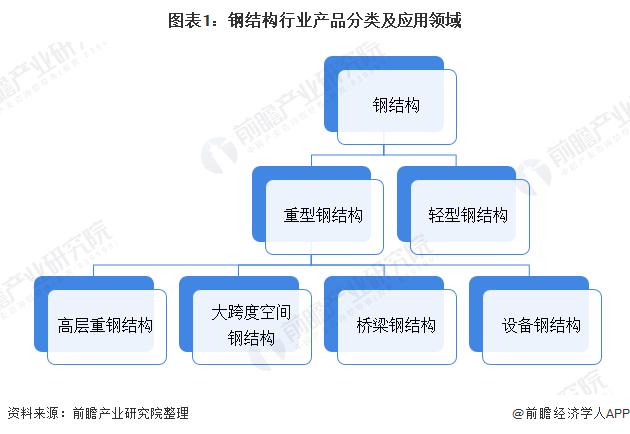 图表1:钢结构行业产品分类及应用领域