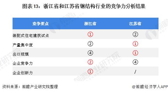 图表13:浙江省和江苏省钢结构行业的竞争力分析结果