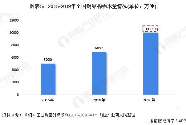 图表5:2015-2019年全国钢结构需求量情况(单位:万吨)