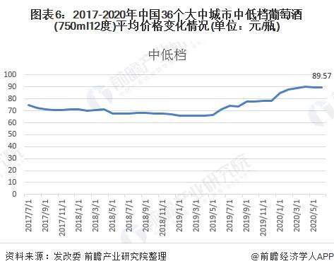图表6:2017-2020年中国36个大中城市中低档葡萄酒(750ml12度)平均价格变化情况(单位:元/瓶)