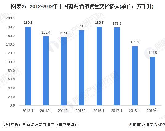 图表2:2012-2019年中国葡萄酒消费量变化情况(单位:万千升)