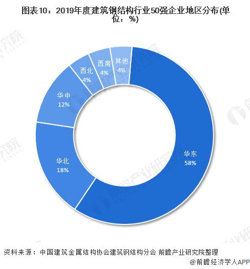 图表10:2019年度建筑钢结构行业50强企业地区分布(单位:%)