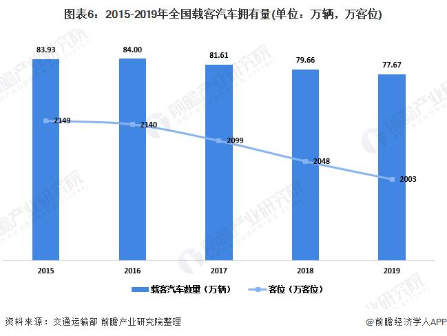 图表6:2015-2019年全国载客汽车拥有量(单位:万辆,万客位)