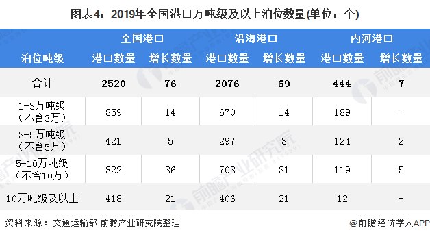 图表4:2019年全国港口万吨级及以上泊位数量(单位:个)