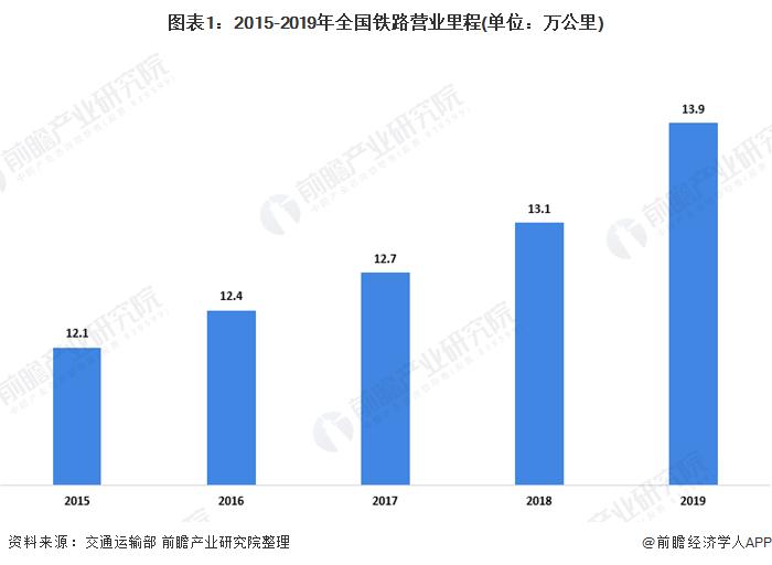 图表1:2015-2019年全国铁路营业里程(单位:万公里)
