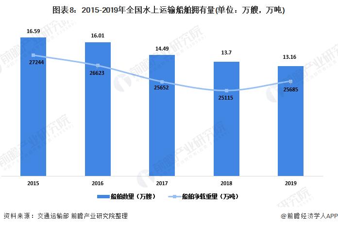 图表8:2015-2019年全国水上运输船舶拥有量(单位:万艘,万吨)