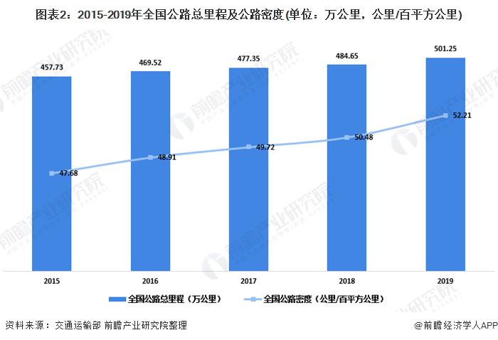 图表2:2015-2019年全国公路总里程及公路密度(单位:万公里,公里/百平方公里)