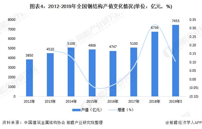 图表4:2012-2019年全国钢结构产值变化情况(单位:亿元,%)