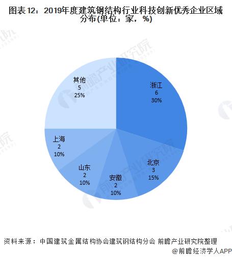 图表12:2019年度建筑钢结构行业科技创新优秀企业区域分布(单位:家,%)
