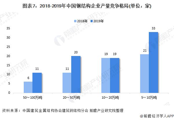 图表7:2018-2019年中国钢结构企业产量竞争格局(单位:家)