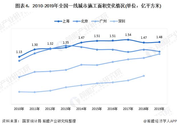 圖表4:2010-2019年全國一線城市施工面積變化情況(單位:億平方米)
