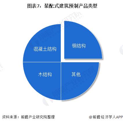 圖表7:裝配式建筑預制產品類型
