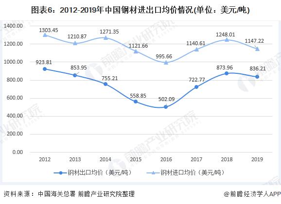 圖表6:2012-2019年中國鋼材進出口均價情況(單位:美元/噸)