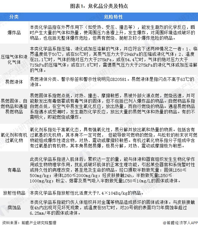 未来几年中国危化品行业市场规模仍将不断扩大