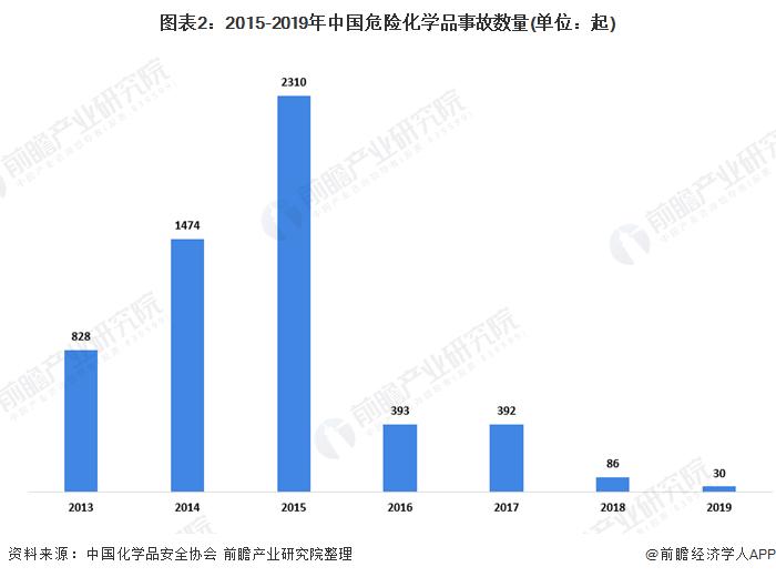 图表2:2015-2019年中国危险化学品事故数量(单位:起)