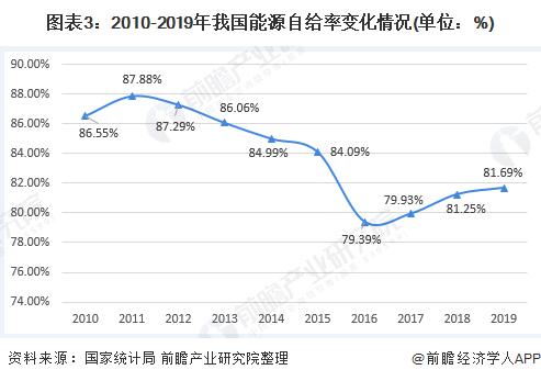 图表3:2010-2019年我国能源自给率变化情况(单位:%)