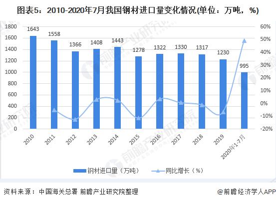 圖表5:2010-2020年7月我國鋼材進口量變化情況(單位:萬噸,%)