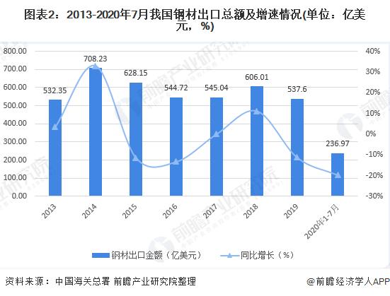 圖表2:2013-2020年7月我國鋼材出口總額及增速情況(單位:億美元,%)