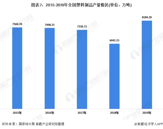 图表7:2015-2019年全国塑料制品产量情况(单位:万吨)