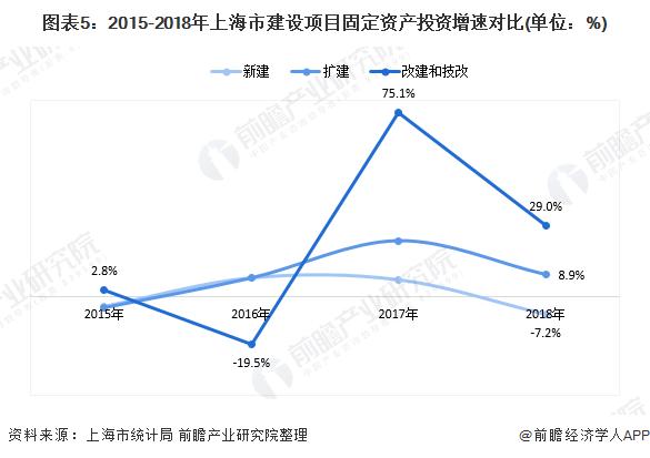 圖表5:2015-2018年上海市建設項目固定資產投資增速對比(單位:%)