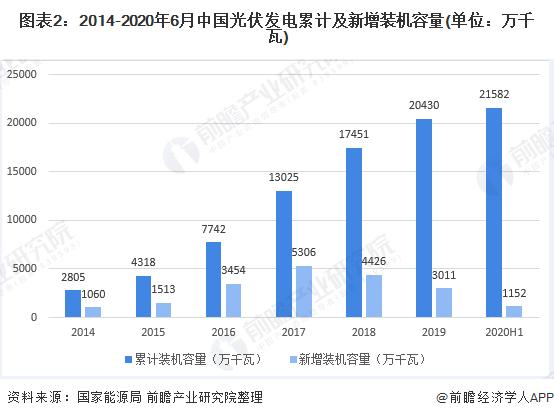 图表2:2014-2020年6月中国光伏发电累计及新增装机容量(单位:万千瓦)