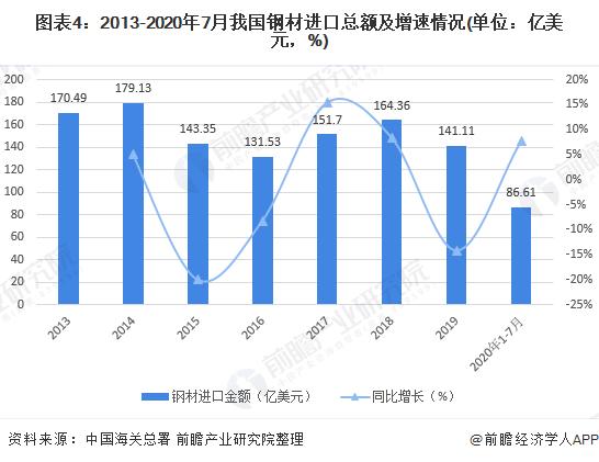 圖表4:2013-2020年7月我國鋼材進口總額及增速情況(單位:億美元,%)