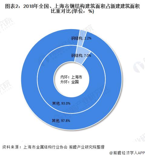 圖表2:2018年全國、上海市鋼結構建筑面積占新建建筑面積比重對比(單位:%)