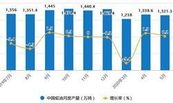 2020年1-5月中国<em>燃料油</em>行业市场分析:累计产量超1400万吨