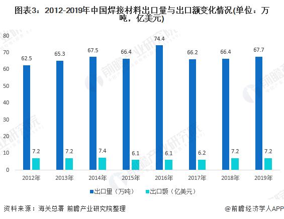 圖表3:2012-2019年中國焊接材料出口量與出口額變化情況(單位:萬噸,億美元)