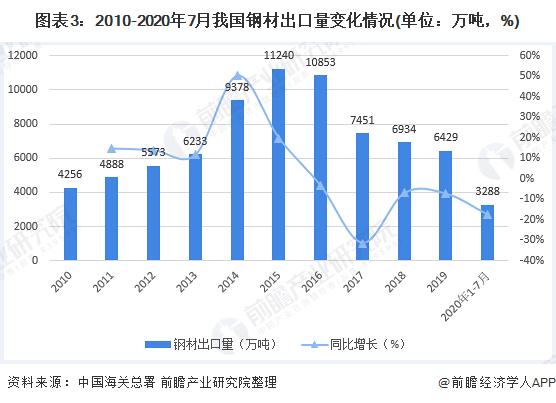 圖表3:2010-2020年7月我國鋼材出口量變化情況(單位:萬噸,%)
