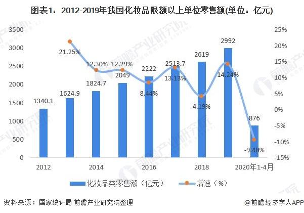 图表1:2012-2019年我国化妆品限额以上单位零售额(单位:亿元)