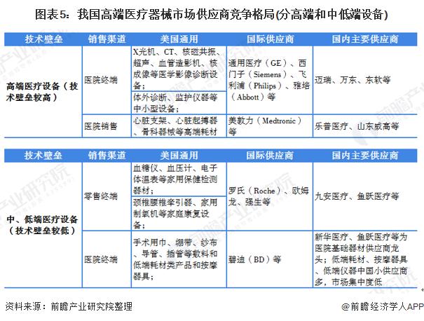 图表5:我国高端医疗器械市场供应商竞争格局(分高端和中低端设备)