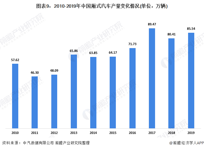 图表9:2010-2019年中国厢式汽车产量变化情况(单位:万辆)