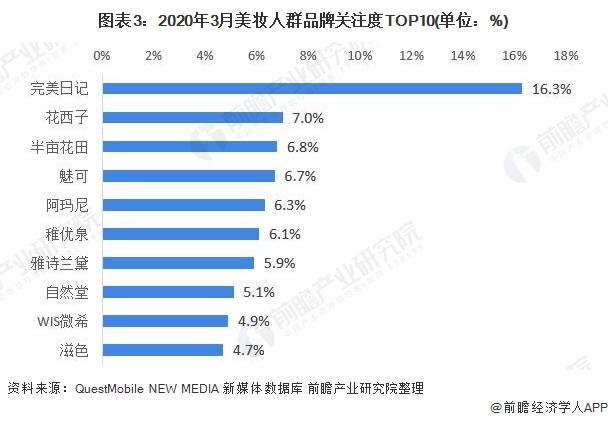 图表3:2020年3月美妆人群品牌关注度TOP10(单位:%)