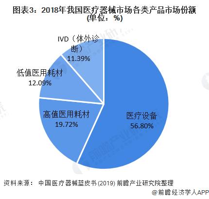 图表3:2018年我国医疗器械市场各类产品市场份额(单位:%)