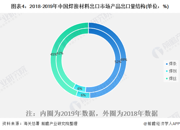 图表4:2018-2019年中国焊接材料出口市场产品出口量结构(单位:%)