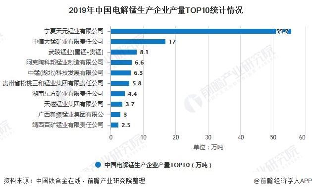 2019年中国电解锰生产企业产量TOP10统计情况