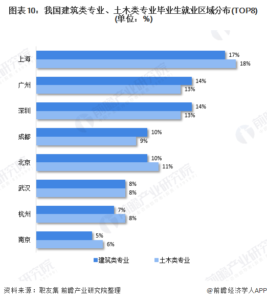 圖表10:我國建筑類專業、土木類專業畢業生就業區域分布(TOP8)(單位:%)