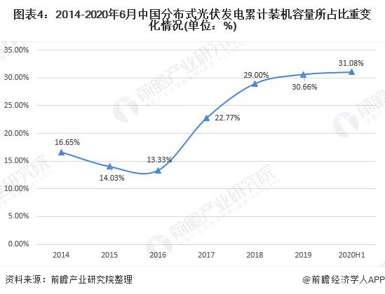 图表4:2014-2020年6月中国分布式光伏发电累计装机容量所占比重变化情况(单位:%)