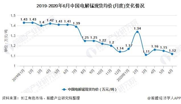 2019-2020年6月中国电解锰现货均价(月度)变化情况
