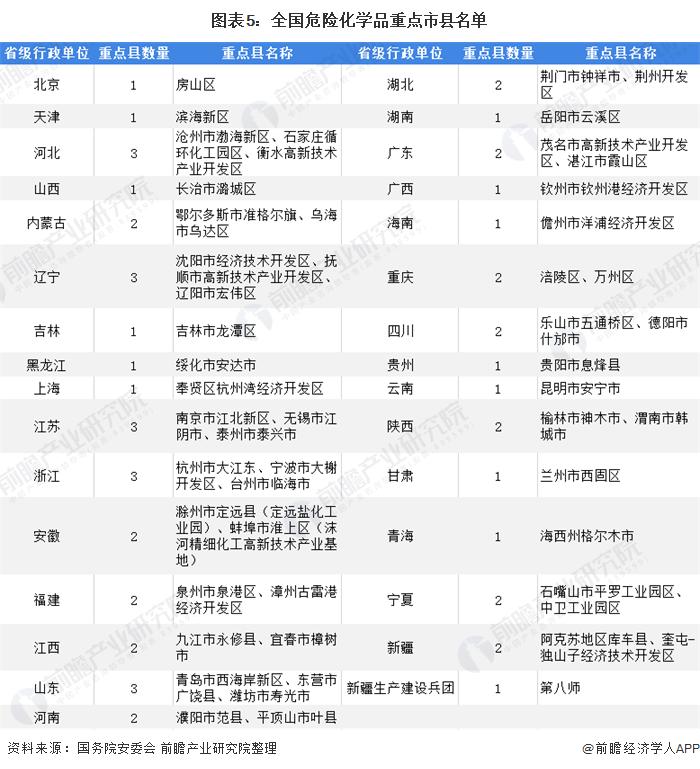图表5:全国危险化学品重点市县名单