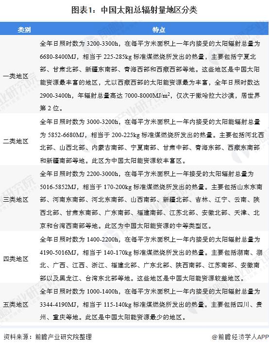2020年中国光伏分布式发电市场规模和发展前景分析 政策利好【组图】