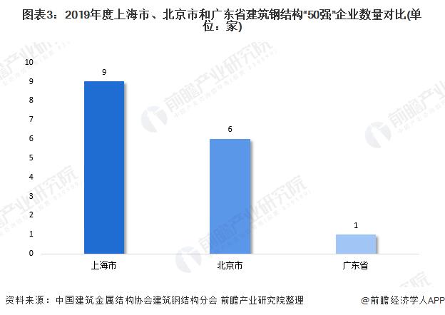 """圖表3:2019年度上海市、北京市和廣東省建筑鋼結構""""50強""""企業數量對比(單位:家)"""