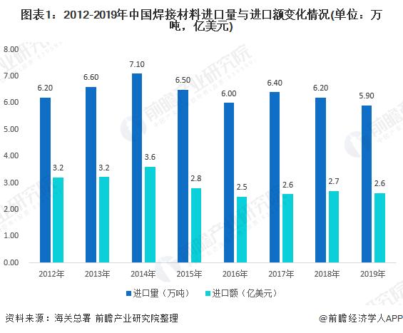 圖表1:2012-2019年中國焊接材料進口量與進口額變化情況(單位:萬噸,億美元)
