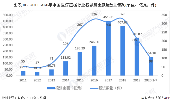 图表10:2011-2020年中国医疗器械行业投融资金额及数量情况(单位:亿元,件)