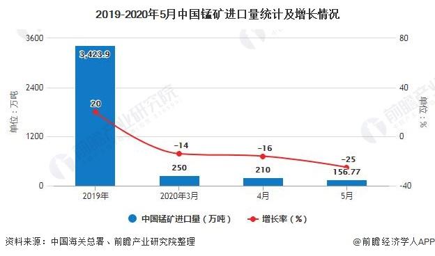 2019-2020年5月中国锰矿进口量统计及增长情况