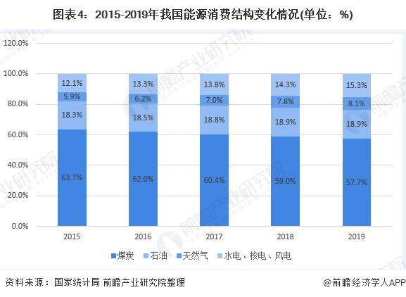 图表4:2015-2019年我国能源消费结构变化情况(单位:%)