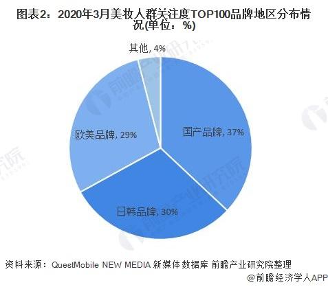 图表2:2020年3月美妆人群关注度TOP100品牌地区分布情况(单位:%)